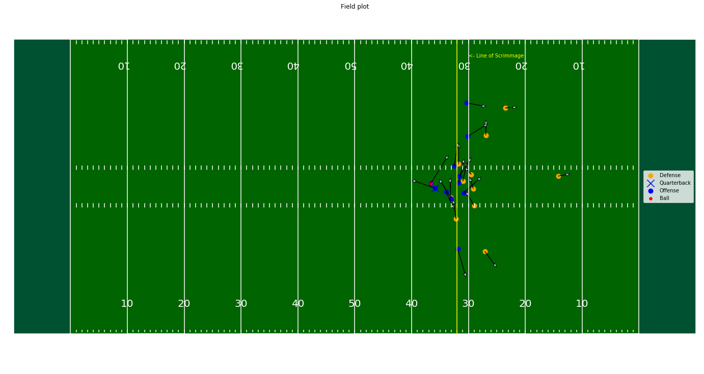 Field Plot Football